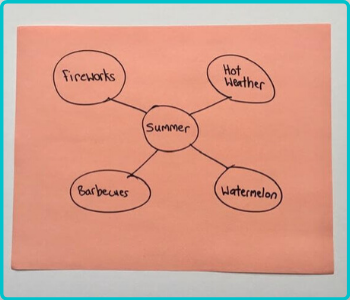 how to create graphic organizers- no fold no cut